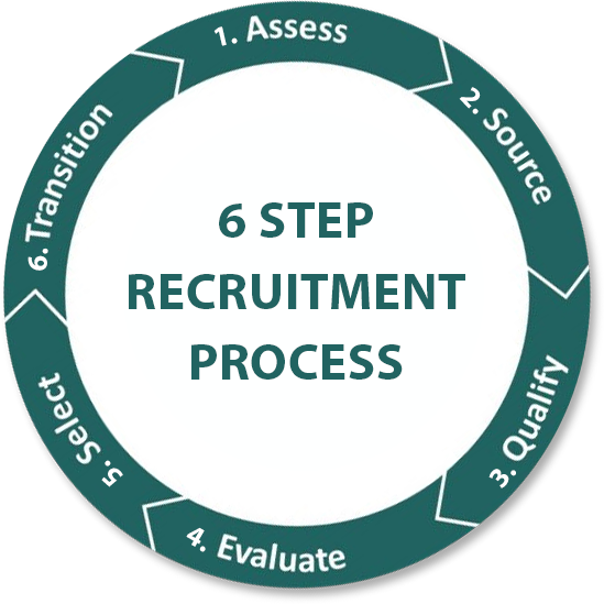 6 Step Recruitment Process