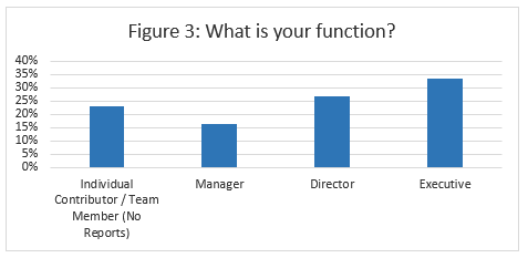 Function of Those Interviewed