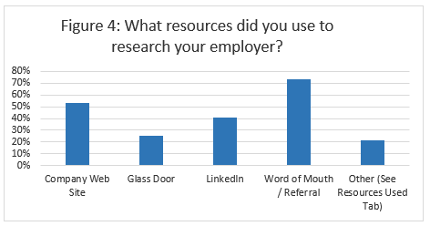 Resource Used to Find Employer